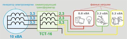 Рис. 6. Подключение более мощной нагрузки к тому же (см. рис. 4) источнику электроэнергии с использованием представленной технологии.