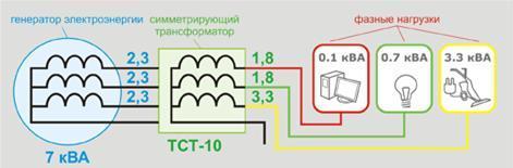 Рис. 7. Подключение той же нагрузки (см. рис. 4) к генератору меньшей мощности с использованием представленной технологии.